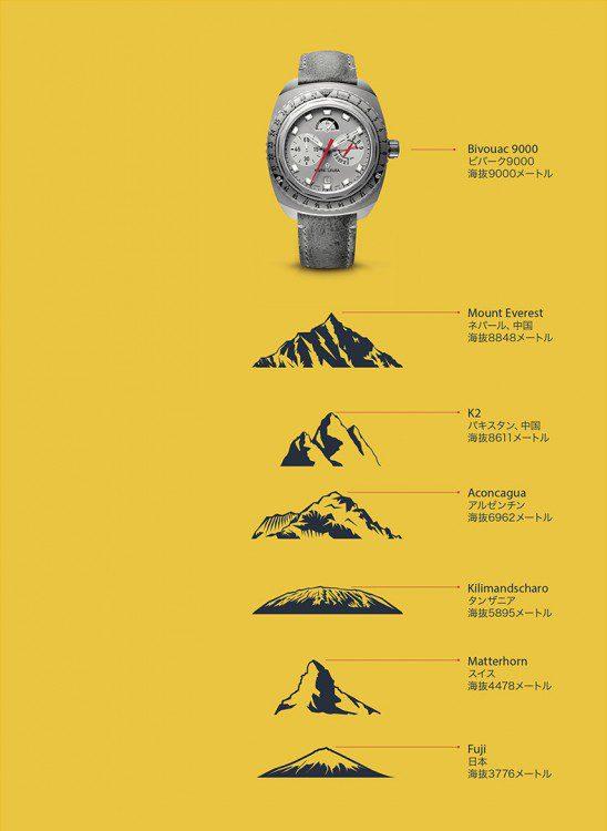 ウォッチスターズ受賞モデル!9000mまで計測可能な ファーブル・ルーバ「レイダー・ビバーグ9000」-FAVRE-LEUBA -AK_p51_JP-548x750